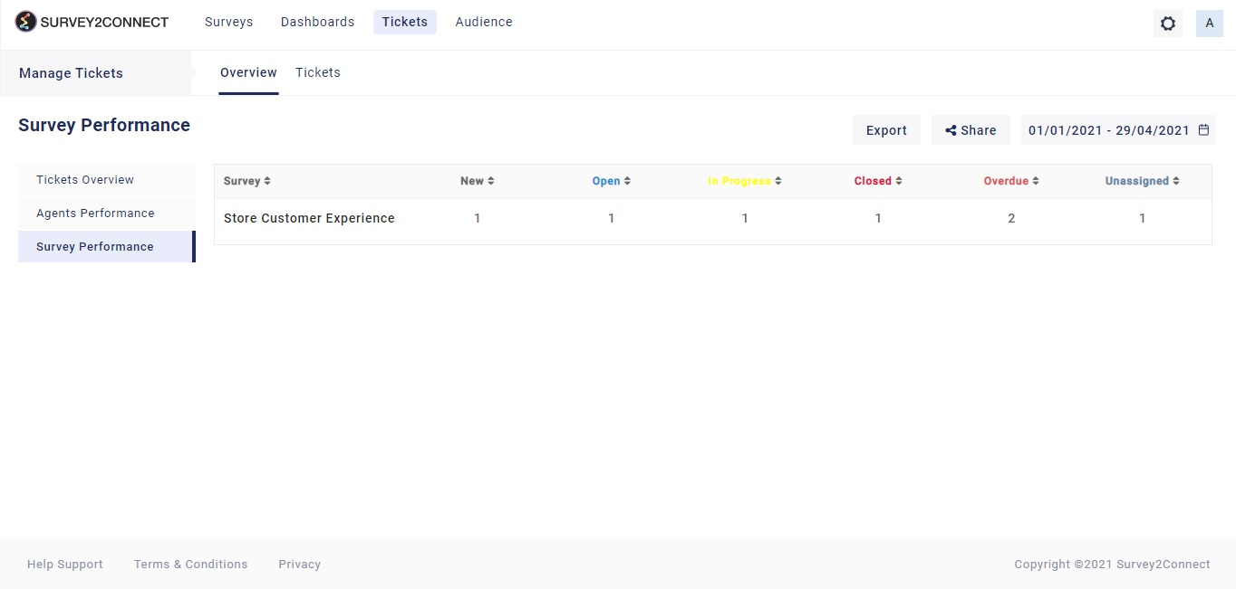 The survey Performance Overview page gives you an insight into the options available for the Survey Performance page.