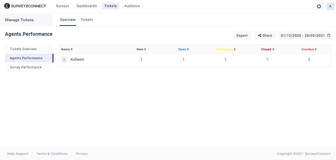 You can check the individual agent performance which would show all the tickets generated via the particular agent